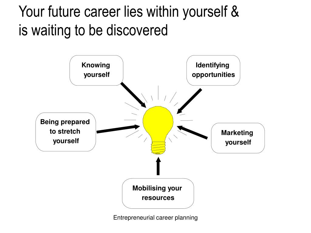 Your future career lies within yourself & is waiting to be discovered