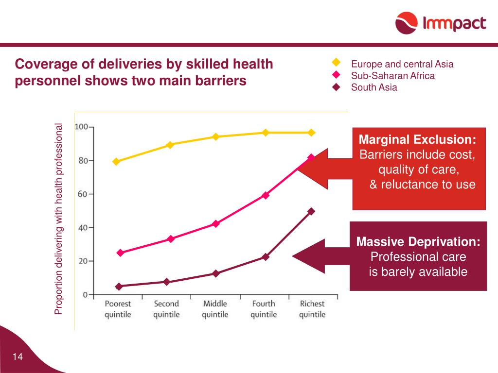 Coverage of deliveries by skilled health personnel shows two main barriers