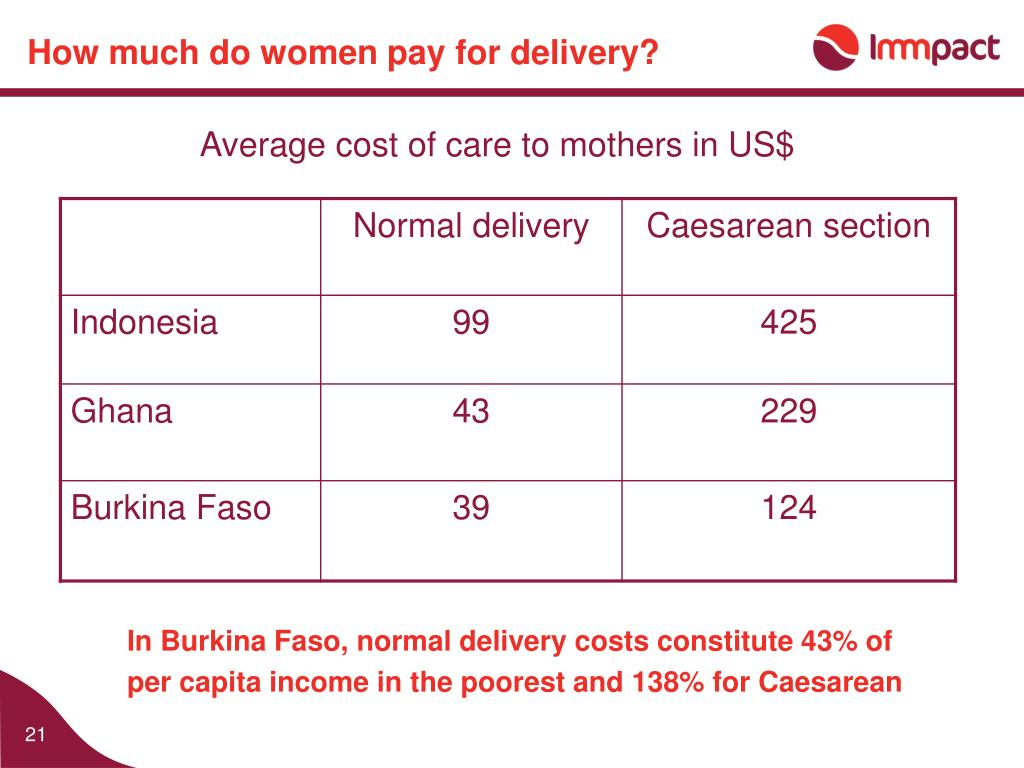 How much do women pay for delivery?