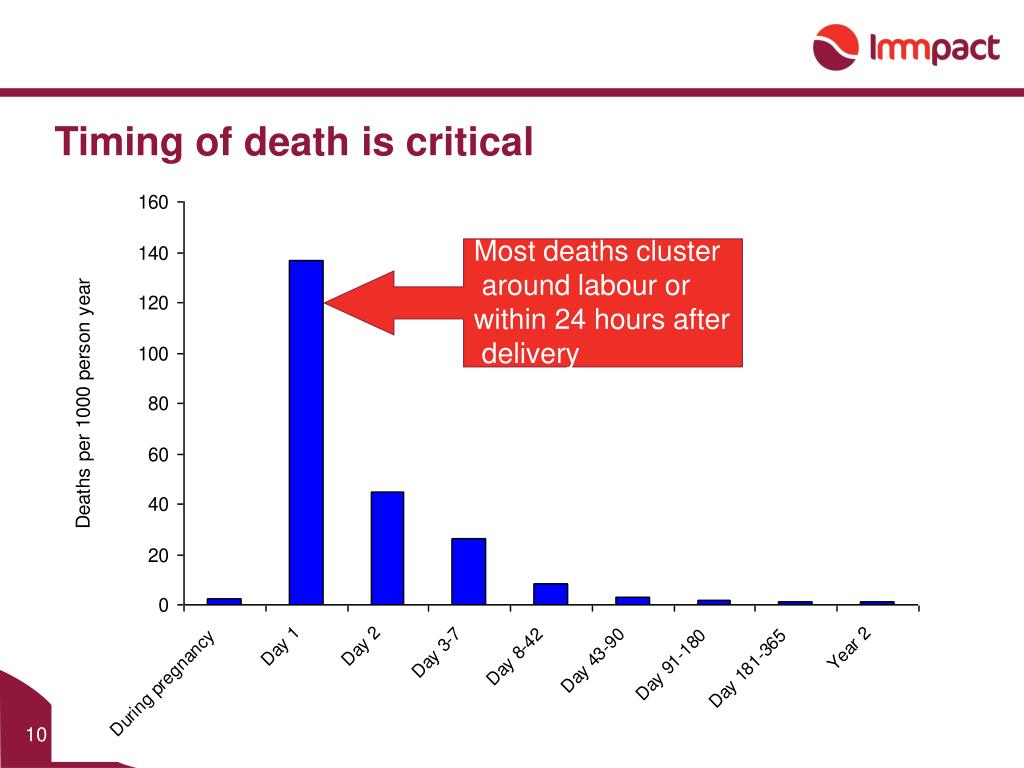 Timing of death is critical