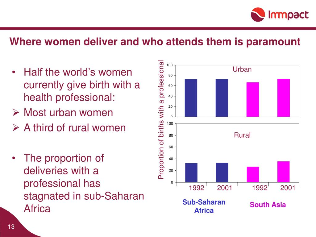 Half the world's women currently give birth with a health professional: