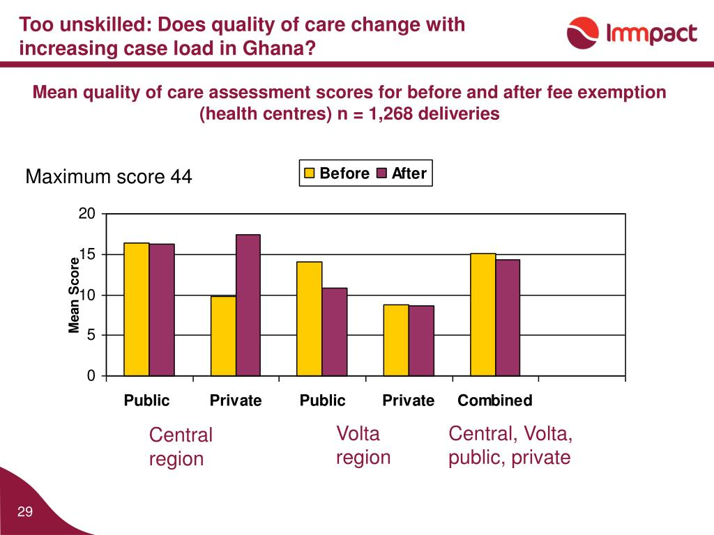 Too unskilled: Does quality of care change with increasing case load in Ghana?