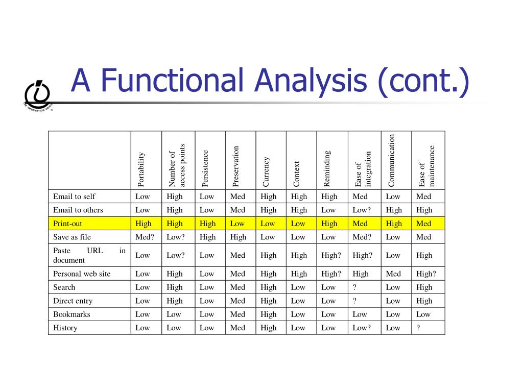 A Functional Analysis (cont.)