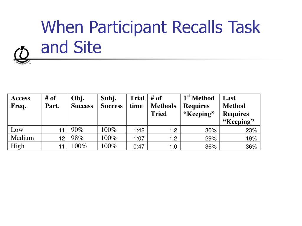 When Participant Recalls Task and Site