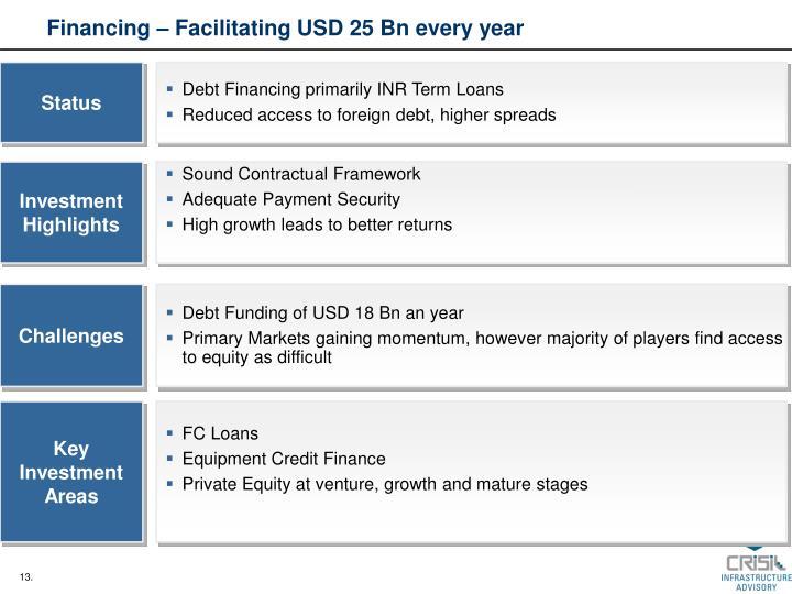 Financing – Facilitating USD 25 Bn every year