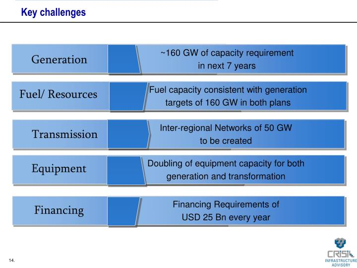 Inter-regional Networks of 50 GW