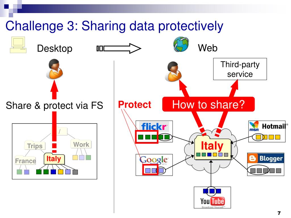 Challenge 3: Sharing data protectively