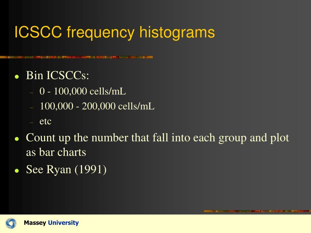 ICSCC frequency histograms
