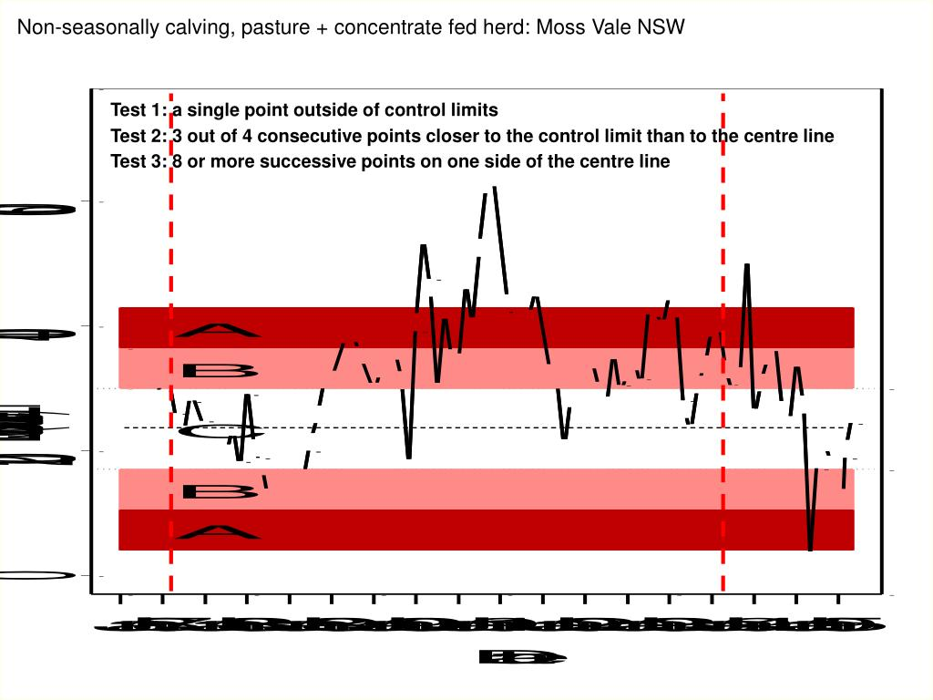 Non-seasonally calving, pasture + concentrate fed herd: Moss Vale NSW