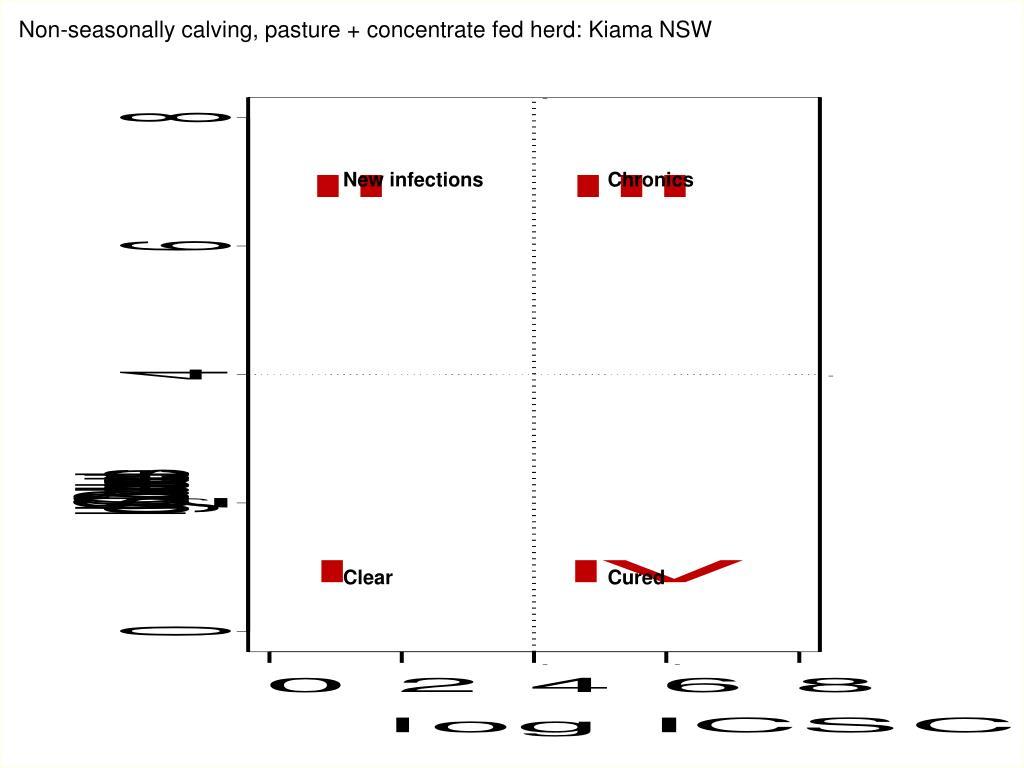 Non-seasonally calving, pasture + concentrate fed herd: Kiama NSW
