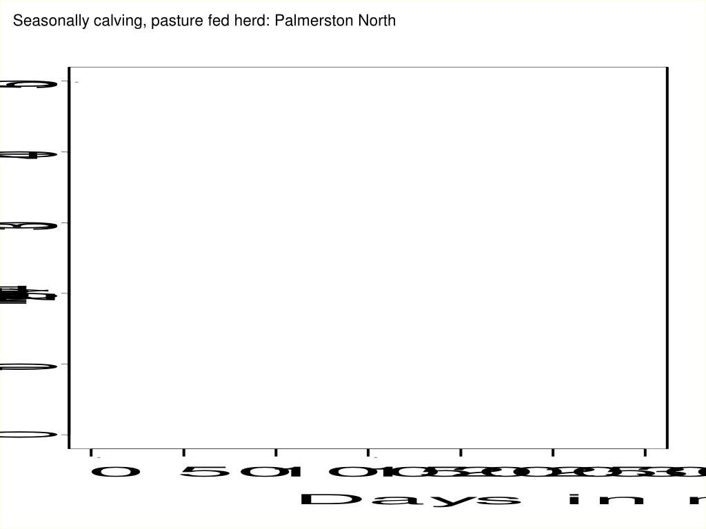 Seasonally calving, pasture fed herd: Palmerston North