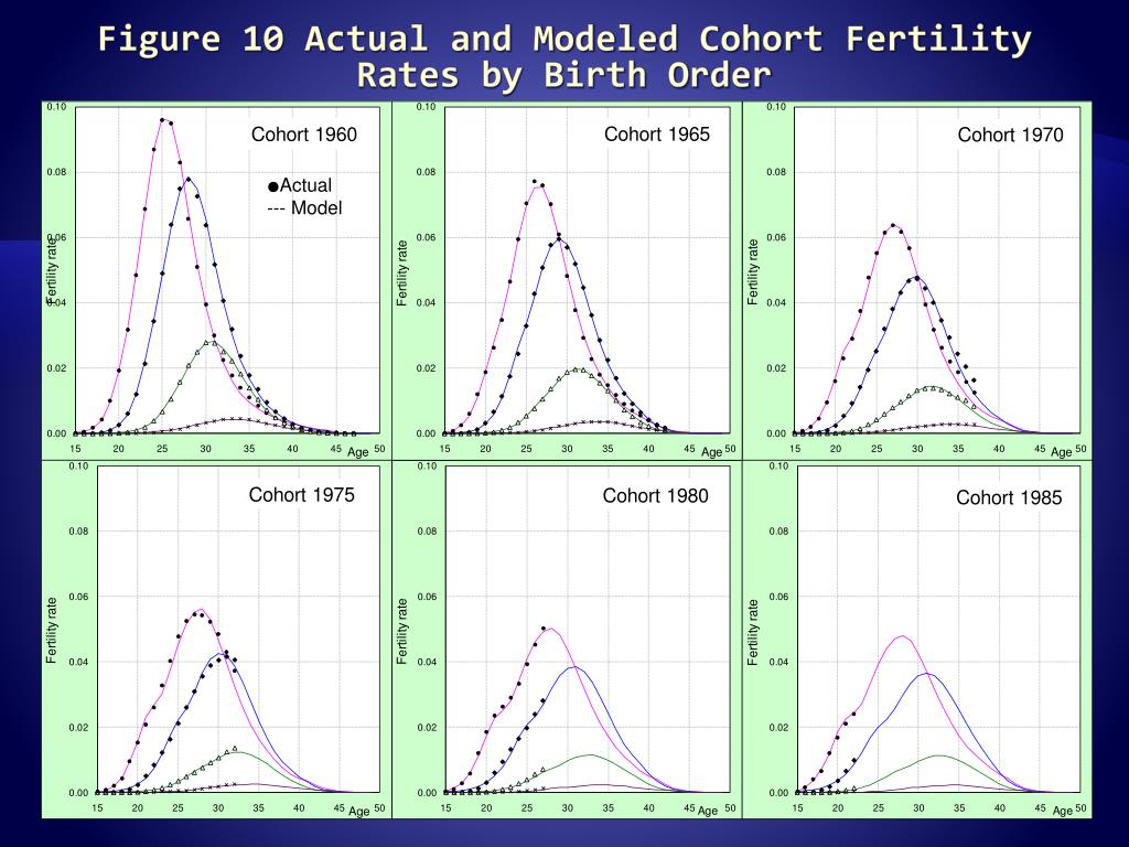 Figure 10 Actual and Modeled Cohort Fertility Rates by Birth Order
