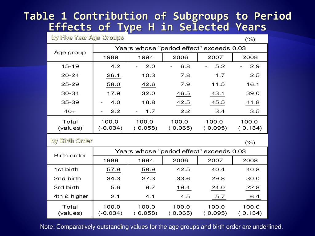 Table 1 Contribution of Subgroups to Period Effects of Type H in Selected Years
