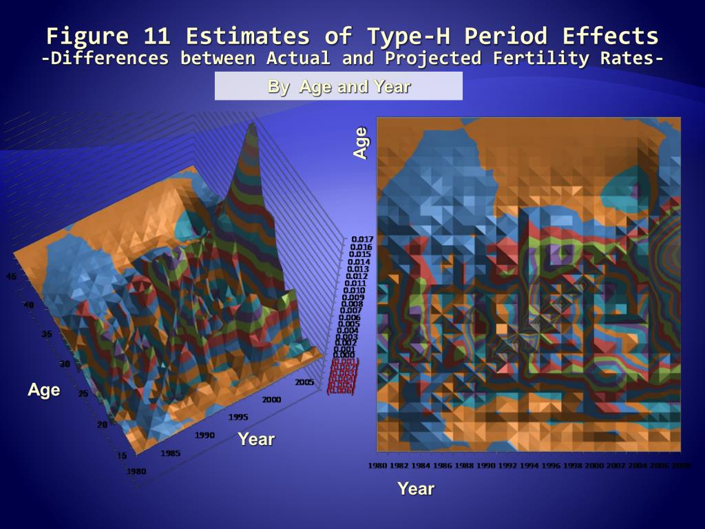 Figure 11 Estimates of Type-H Period Effects