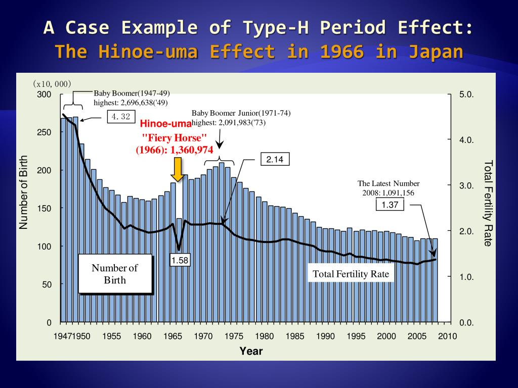 A Case Example of Type-H Period Effect: