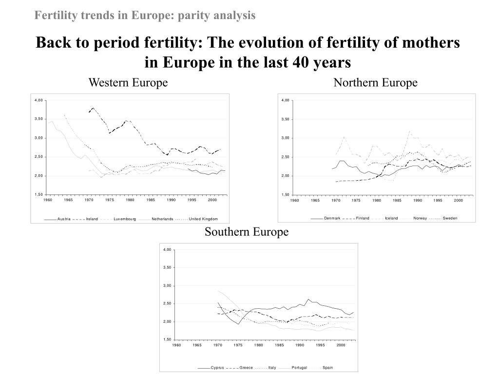 Back to period fertility: The evolution of fertility of mothers in Europe in the last 40 years