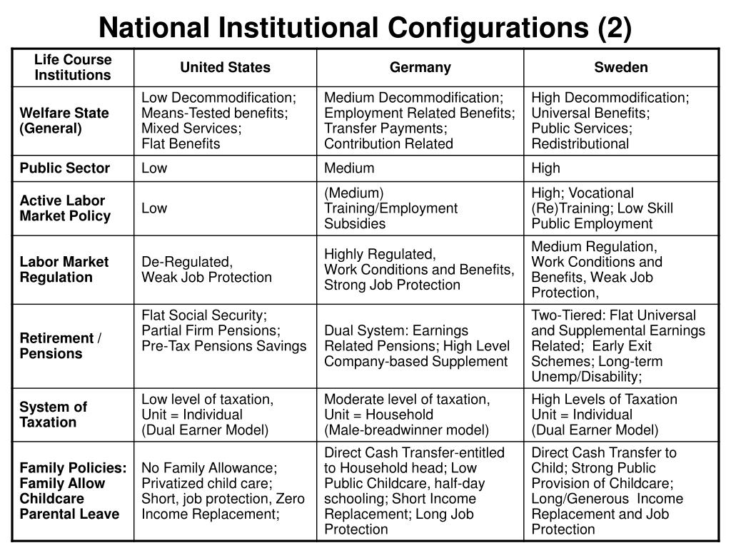 National Institutional Configurations (2)