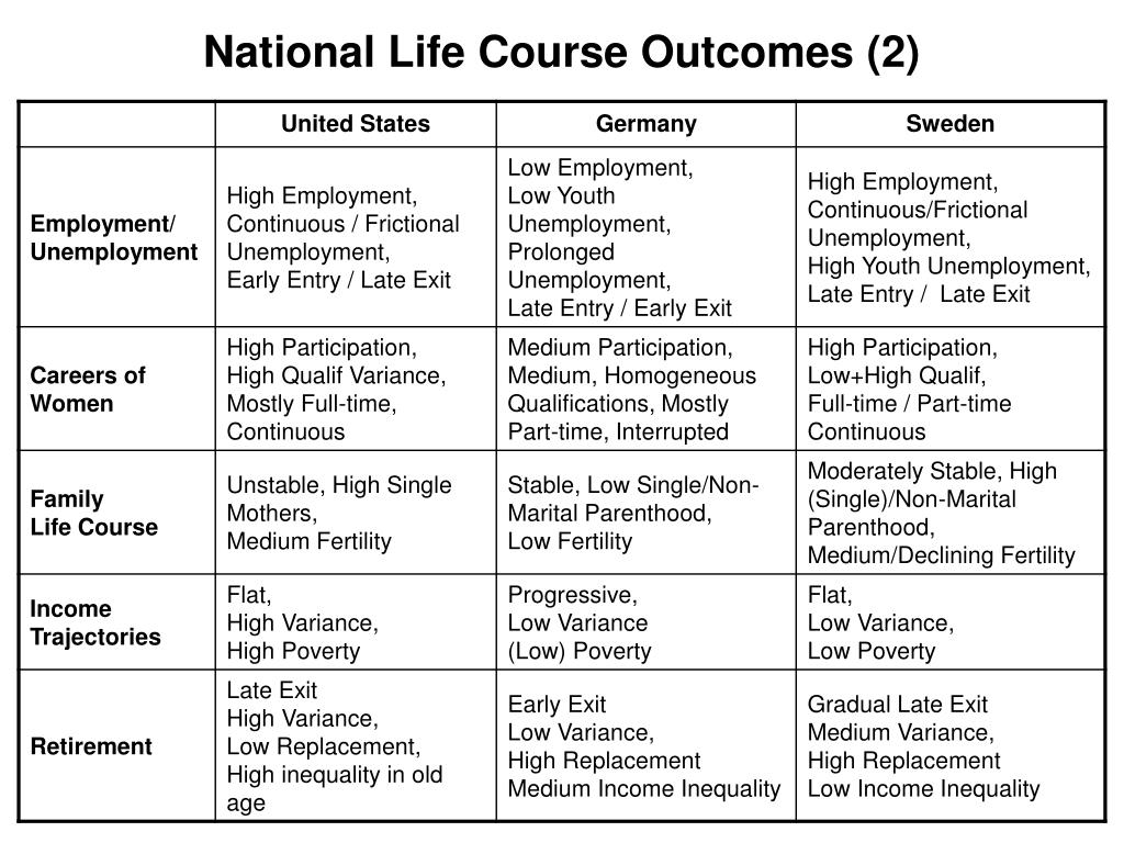 National Life Course Outcomes (2)