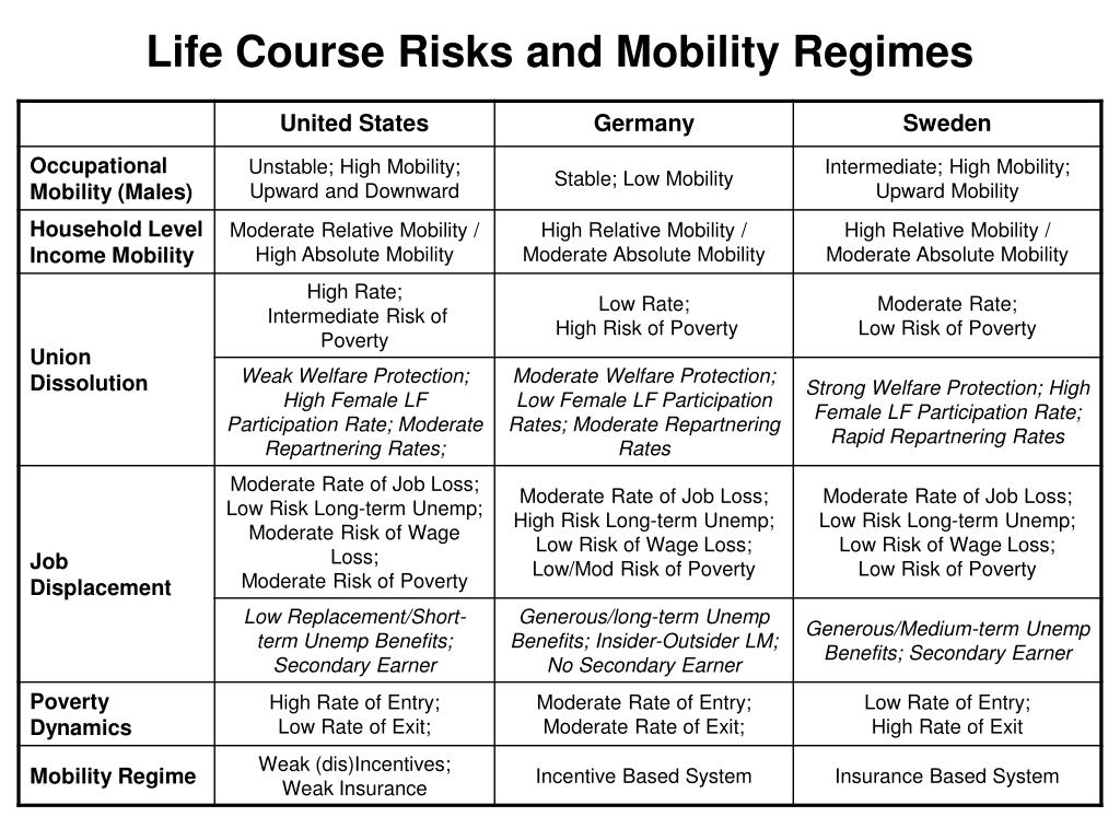 Life Course Risks and Mobility Regimes