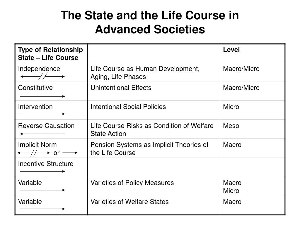 The State and the Life Course in Advanced Societies
