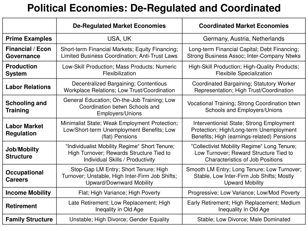 Political Economies: De-Regulated and Coordinated