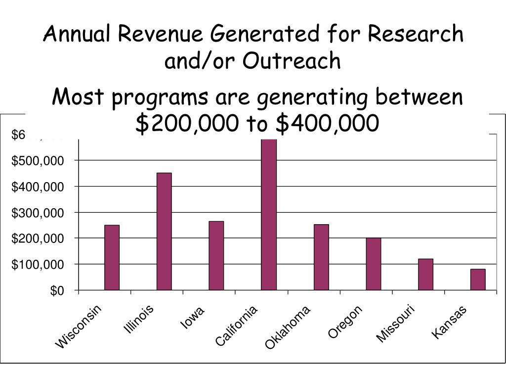 Annual Revenue Generated for Research and/or Outreach