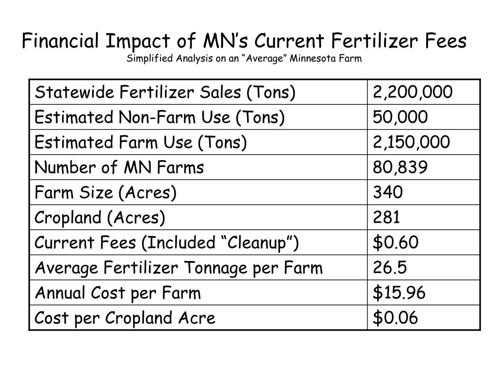 Financial Impact of MN's Current Fertilizer Fees