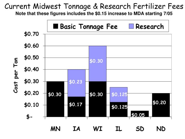 Current Midwest Tonnage & Research Fertilizer Fees