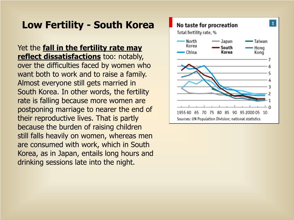 Low Fertility - South Korea