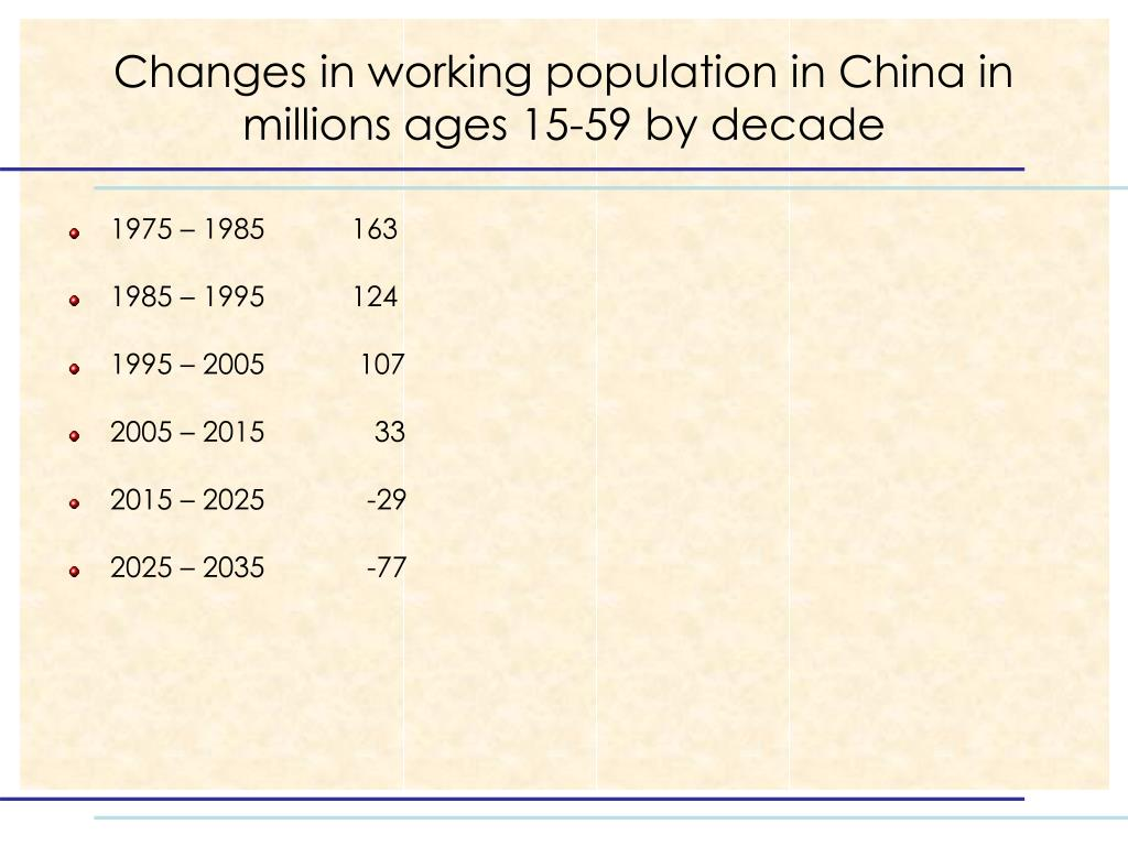Changes in working population in China in millions ages 15-59 by decade