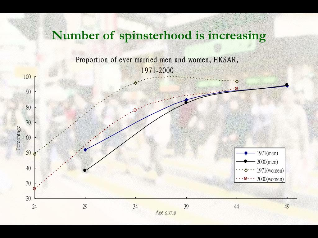 Number of spinsterhood is increasing