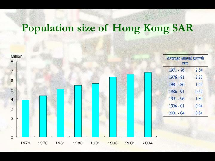 Population size of hong kong sar