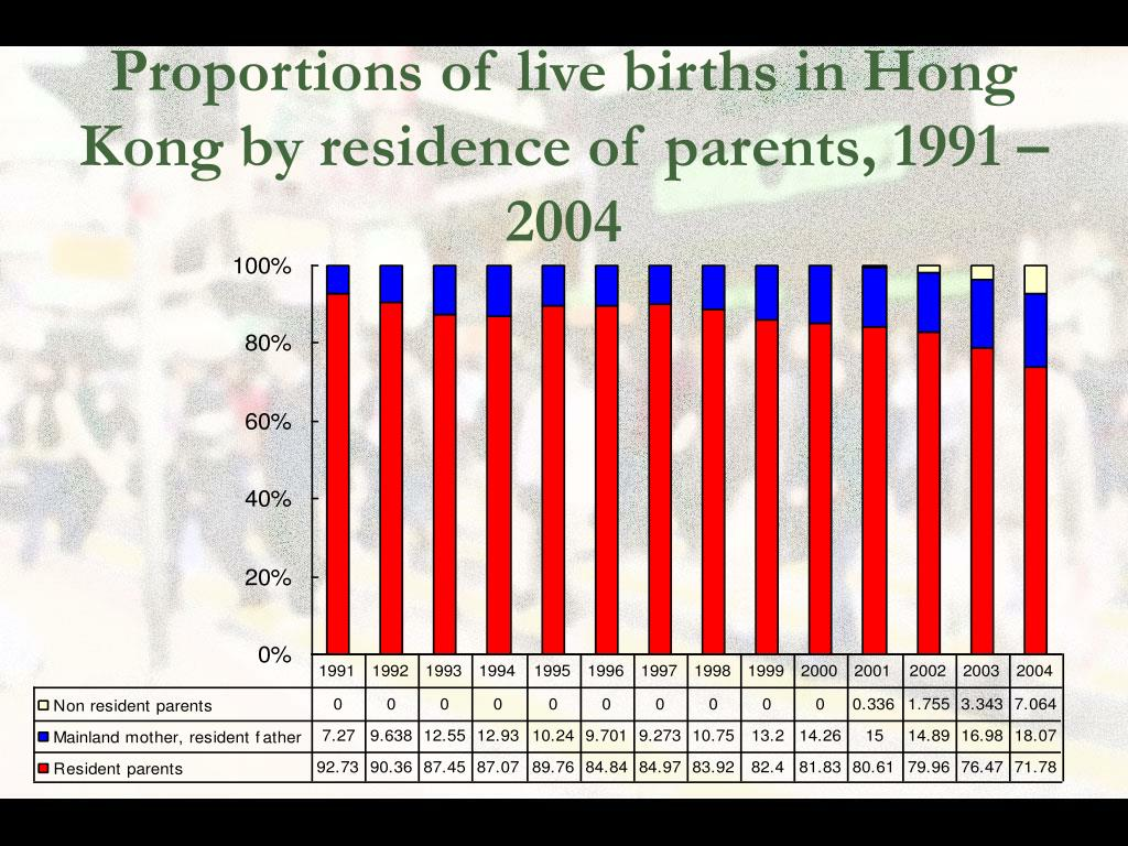 Proportions of live births in Hong Kong by residence of parents, 1991 – 2004