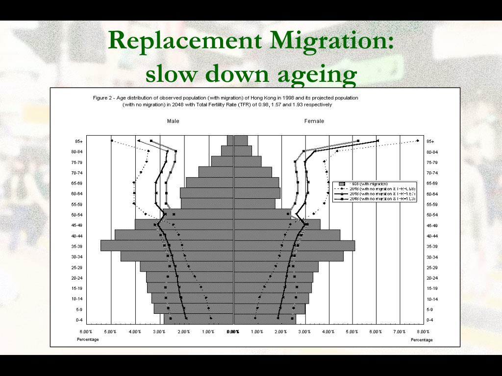 Replacement Migration: