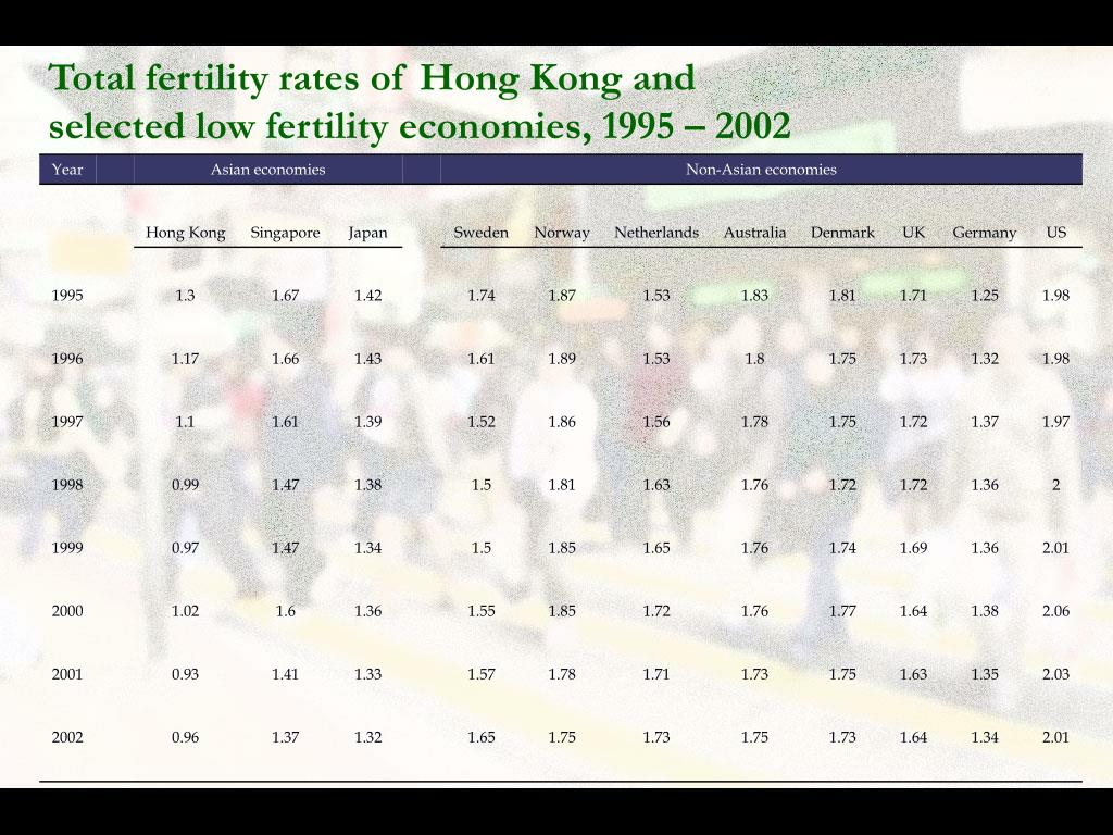 Total fertility rates of Hong Kong and