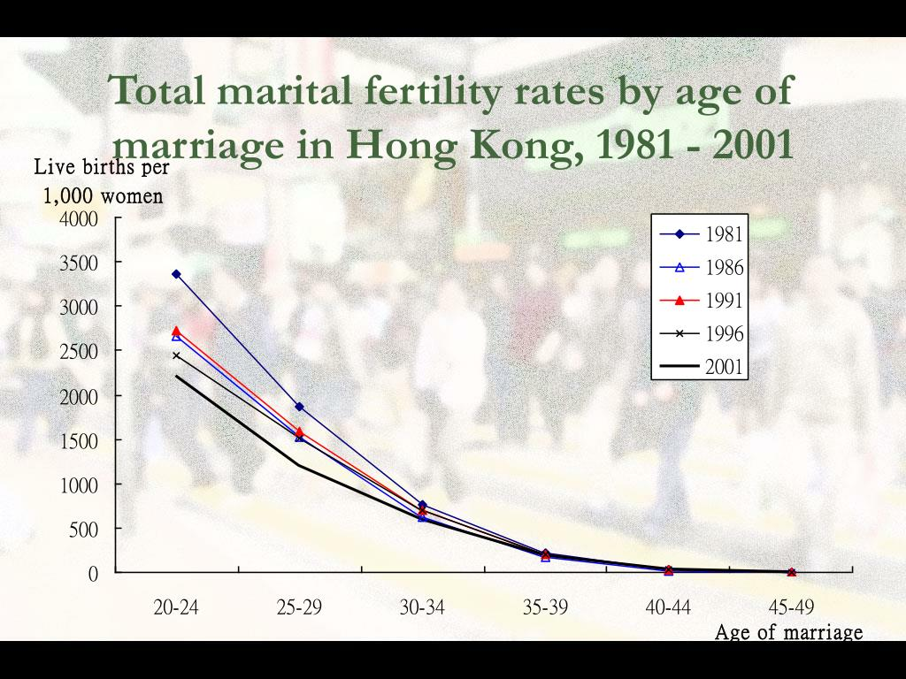 Total marital fertility rates by age of marriage in Hong Kong, 1981 - 2001