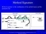 method signature