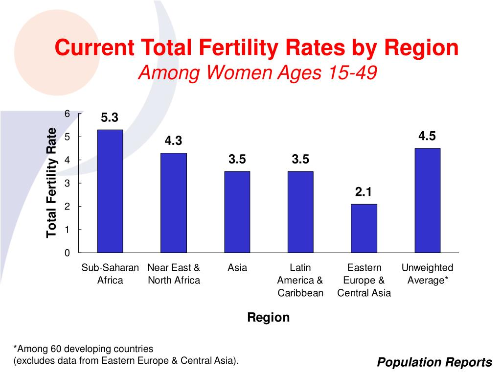 Current Total Fertility Rates by Region