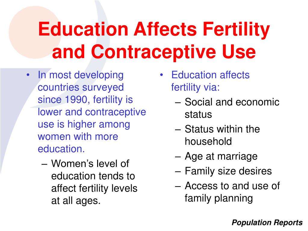 In most developing countries surveyed since 1990, fertility is lower and contraceptive use is higher among women with more education.