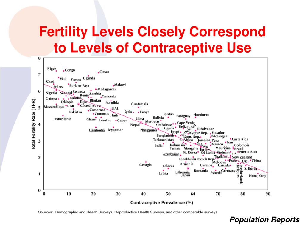 Fertility Levels Closely Correspond