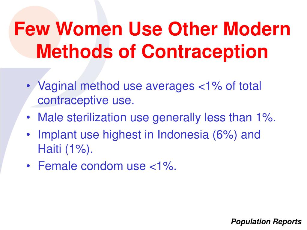 Few Women Use Other Modern Methods of Contraception