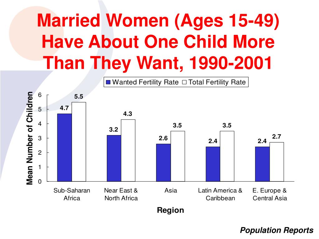 Married Women (Ages 15-49) Have About One Child More