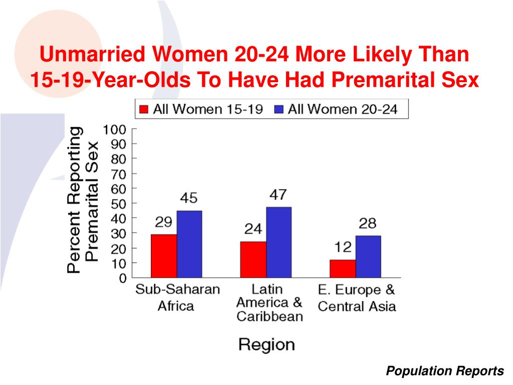 Unmarried Women 20-24 More Likely Than 15-19-Year-Olds To Have Had Premarital Sex