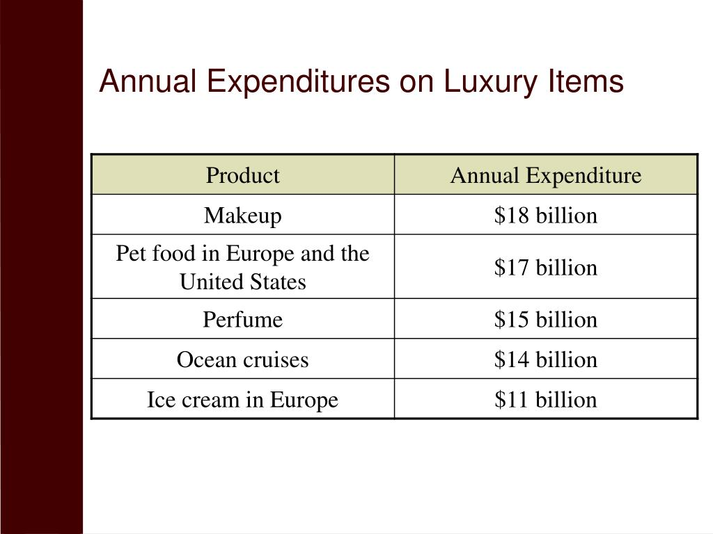 Annual Expenditures on Luxury Items