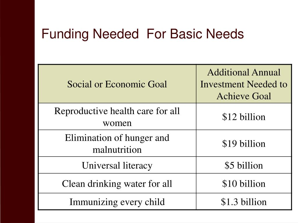 Funding Needed  For Basic Needs