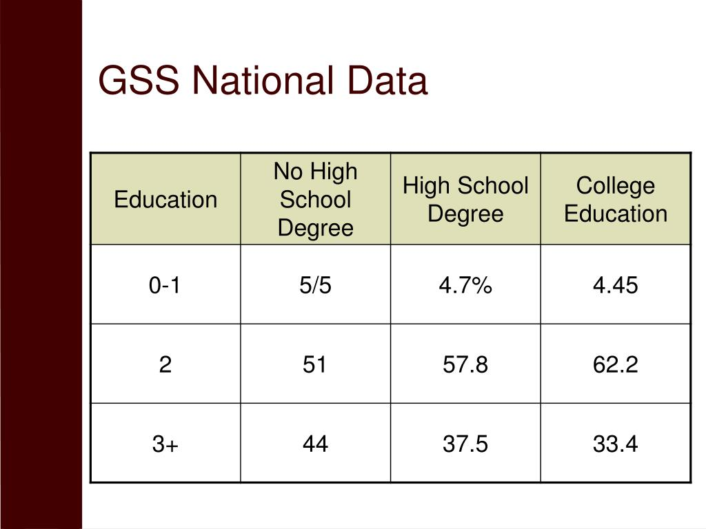 GSS National Data