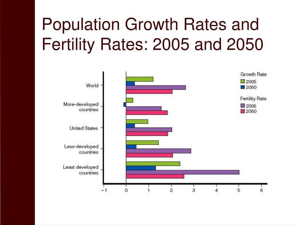 Population Growth Rates and