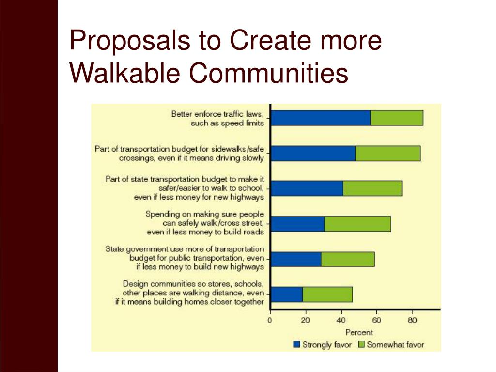 Proposals to Create more Walkable Communities