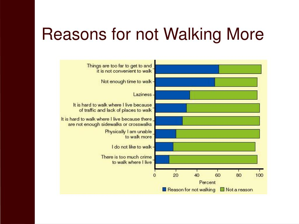 Reasons for not Walking More