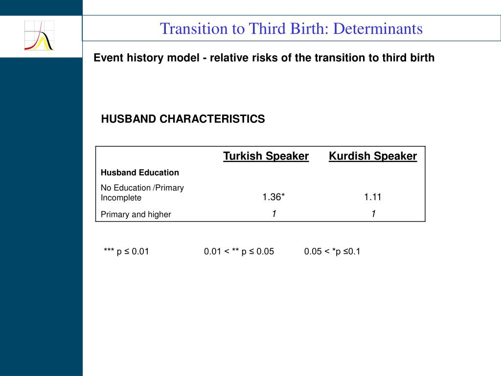 Transition to Third Birth: Determinants